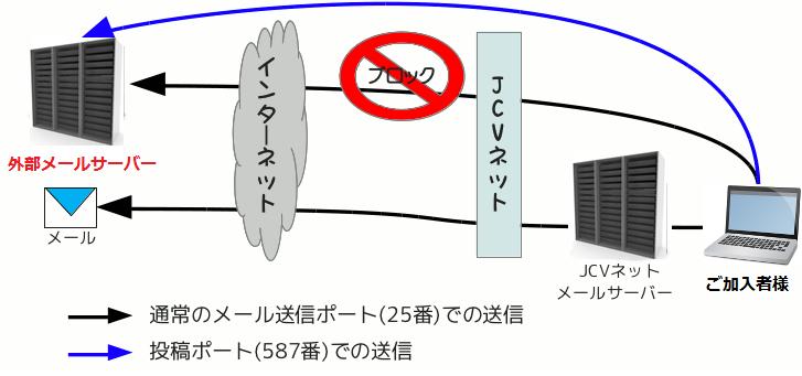 メール送信規制(OP25B)の範囲