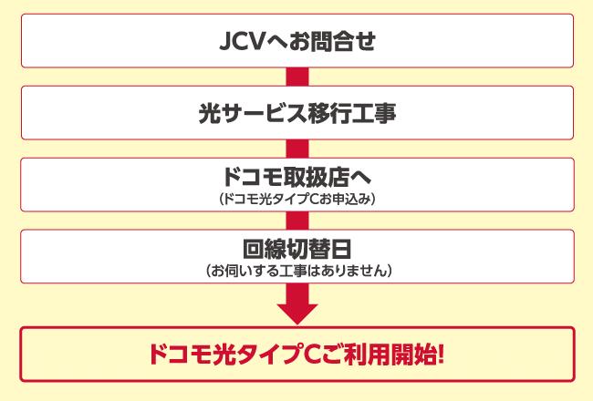 JCVへお問い合わせ